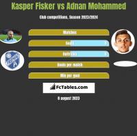 Kasper Fisker vs Adnan Mohammed h2h player stats