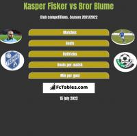 Kasper Fisker vs Bror Blume h2h player stats