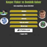 Kasper Fisker vs Dominik Kaiser h2h player stats