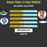 Kasper Fisker vs Hany Mukhtar h2h player stats