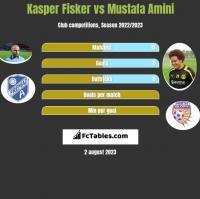 Kasper Fisker vs Mustafa Amini h2h player stats