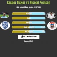 Kasper Fisker vs Nicolai Poulsen h2h player stats