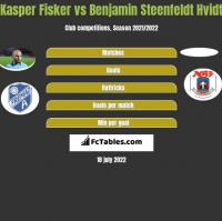 Kasper Fisker vs Benjamin Steenfeldt Hvidt h2h player stats