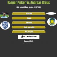 Kasper Fisker vs Andreas Bruus h2h player stats