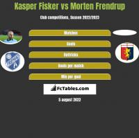 Kasper Fisker vs Morten Frendrup h2h player stats