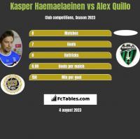 Kasper Haemaelaeinen vs Alex Quillo h2h player stats