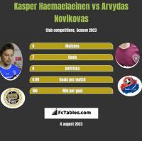 Kasper Haemaelaeinen vs Arvydas Novikovas h2h player stats