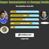 Kasper Haemaelaeinen vs Domagoj Antolic h2h player stats