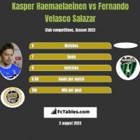 Kasper Haemaelaeinen vs Fernando Velasco Salazar h2h player stats
