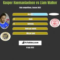 Kasper Haemaelaeinen vs Liam Walker h2h player stats