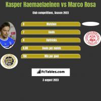 Kasper Haemaelaeinen vs Marco Rosa h2h player stats