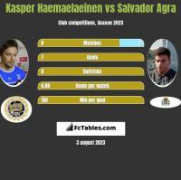 Kasper Haemaelaeinen vs Salvador Agra h2h player stats
