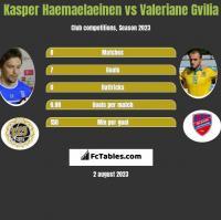 Kasper Haemaelaeinen vs Valeriane Gvilia h2h player stats