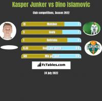 Kasper Junker vs Dino Islamovic h2h player stats