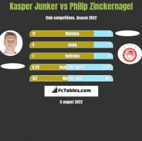 Kasper Junker vs Philip Zinckernagel h2h player stats