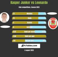 Kasper Junker vs Leonardo h2h player stats