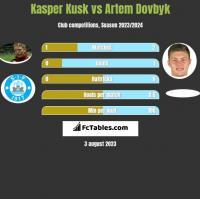 Kasper Kusk vs Artem Dowbyk h2h player stats