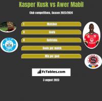Kasper Kusk vs Awer Mabil h2h player stats