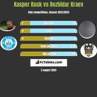 Kasper Kusk vs Bozhidar Kraev h2h player stats