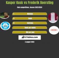 Kasper Kusk vs Frederik Boersting h2h player stats