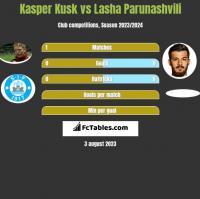Kasper Kusk vs Lasha Parunashvili h2h player stats