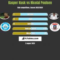 Kasper Kusk vs Nicolai Poulsen h2h player stats