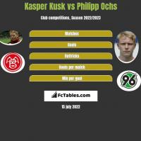 Kasper Kusk vs Philipp Ochs h2h player stats