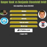 Kasper Kusk vs Benjamin Steenfeldt Hvidt h2h player stats