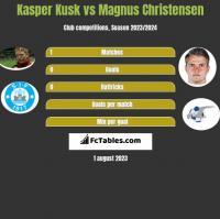 Kasper Kusk vs Magnus Christensen h2h player stats