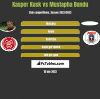 Kasper Kusk vs Mustapha Bundu h2h player stats