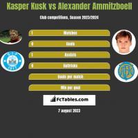 Kasper Kusk vs Alexander Ammitzboell h2h player stats