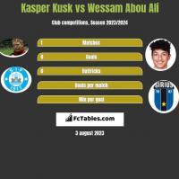 Kasper Kusk vs Wessam Abou Ali h2h player stats
