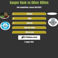 Kasper Kusk vs Oliver Klitten h2h player stats