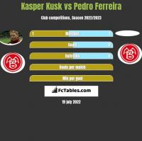 Kasper Kusk vs Pedro Ferreira h2h player stats
