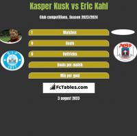 Kasper Kusk vs Eric Kahl h2h player stats