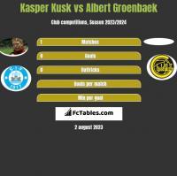 Kasper Kusk vs Albert Groenbaek h2h player stats