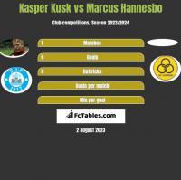 Kasper Kusk vs Marcus Hannesbo h2h player stats
