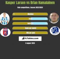 Kasper Larsen vs Brian Hamalainen h2h player stats