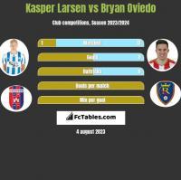 Kasper Larsen vs Bryan Oviedo h2h player stats
