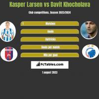 Kasper Larsen vs Davit Khocholava h2h player stats