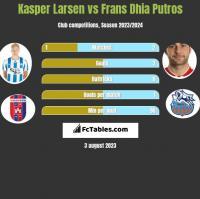 Kasper Larsen vs Frans Dhia Putros h2h player stats