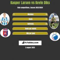 Kasper Larsen vs Kevin Diks h2h player stats