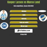 Kasper Larsen vs Marco Lund h2h player stats