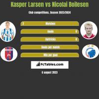 Kasper Larsen vs Nicolai Boilesen h2h player stats