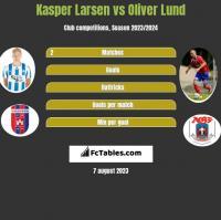 Kasper Larsen vs Oliver Lund h2h player stats