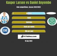 Kasper Larsen vs Daniel Anyembe h2h player stats