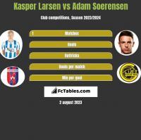 Kasper Larsen vs Adam Soerensen h2h player stats