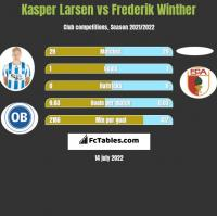 Kasper Larsen vs Frederik Winther h2h player stats
