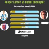 Kasper Larsen vs Daniel Obbekjaer h2h player stats