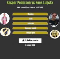 Kasper Pedersen vs Kees Luijckx h2h player stats